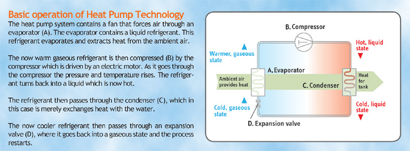 How Heat Pumps Works